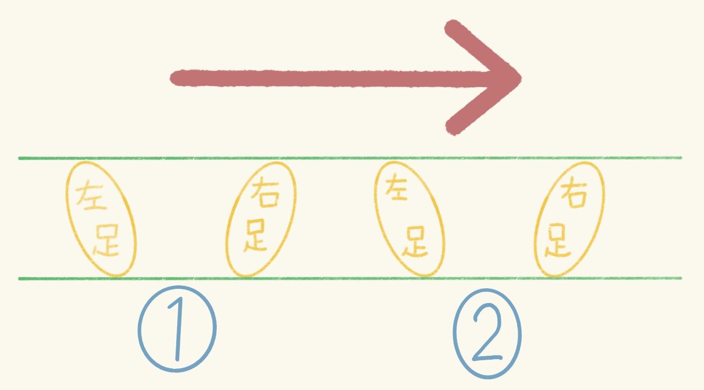 パントマイムの横移動の足の位置